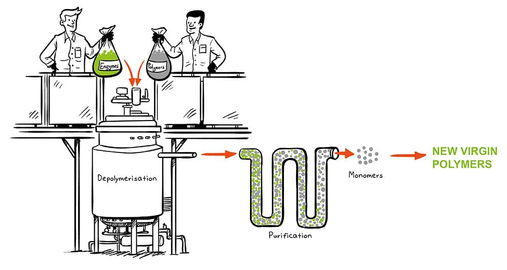 PET-enzyme-recycling