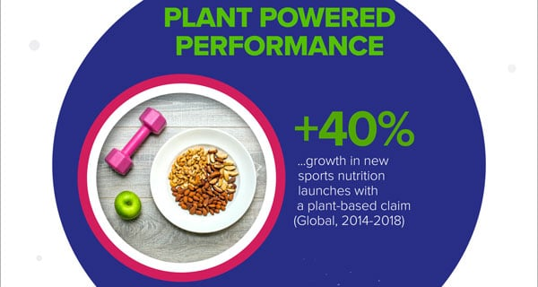 Sports nutrition: Alternative proteins challenge dairy dominance