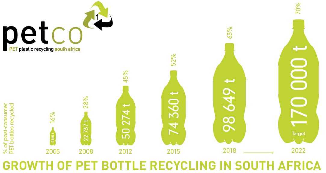 PETCO Recycling