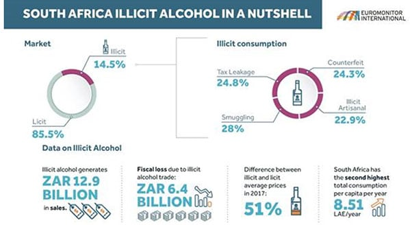 SA loses R6-bn+ in revenue to illicit alcohol trade
